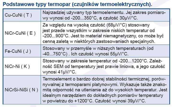 Podłączenie termopary typu k
